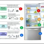 Suggested Refrigerator And Freezer Temperatures